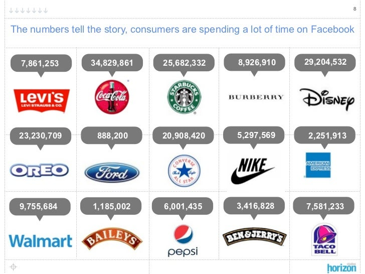 8The numbers tell the story, consumers are spending a lot of time on Facebook  7,861,253      34,829,861      25,682,332  ...
