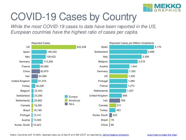 COVID-19 Cases by Country While the most COVID-19 cases to date have been reported in the US, European countries have the ...