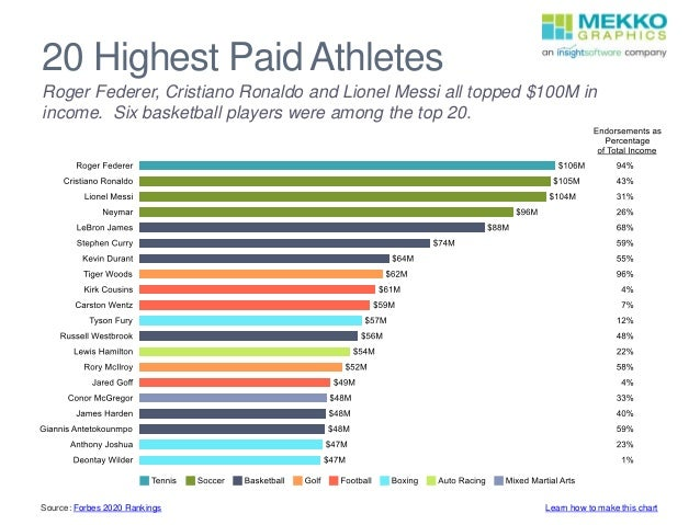 20 Highest Paid Athletes Roger Federer, Cristiano Ronaldo and Lionel Messi all topped $100M in income. Six basketball play...