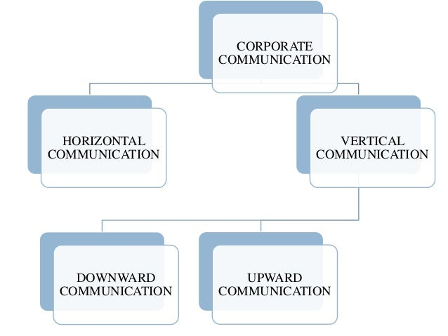 compare and contrast downward and upward communication Distributive/competitive and  comparing communication factors concept/feature distrib/competitive integ/collaborative communication climate.