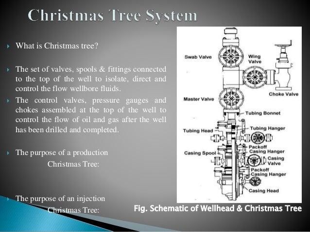 Horizontal Vertical Christmas Tree Ppt