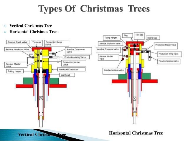 Oilfield Christmas Tree Diagram
