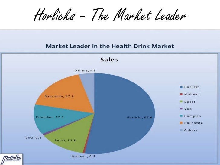 horlicks brand image Horlicks: a 100 years+ 'young' brand horlicks has been in india for more than  100 years and has established a very strong equity.