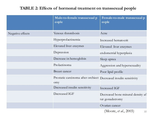 TABLE 2: Effects of hormonal treatment on transsexual people Male-to-female transsexual p eople Female-to-male transsexual...