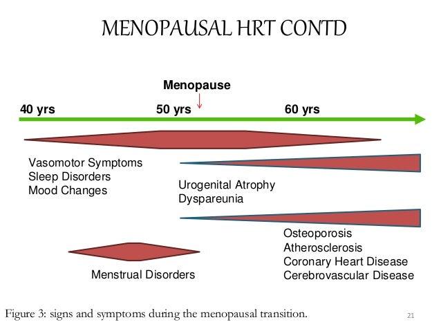 MENOPAUSAL HRT CONTD Figure 3: signs and symptoms during the menopausal transition. Vasomotor Symptoms Sleep Disorders Moo...