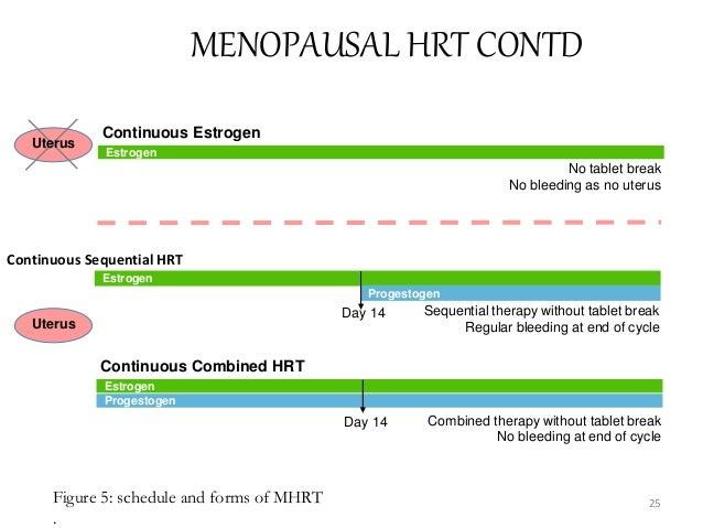 Uterus Sequential therapy without tablet break Regular bleeding at end of cycle MENOPAUSAL HRT CONTD Continuous Sequential...