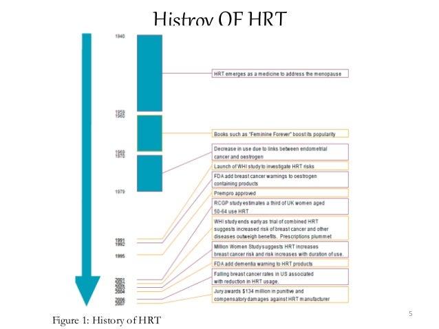 Histroy OF HRT Figure 1: History of HRT 5