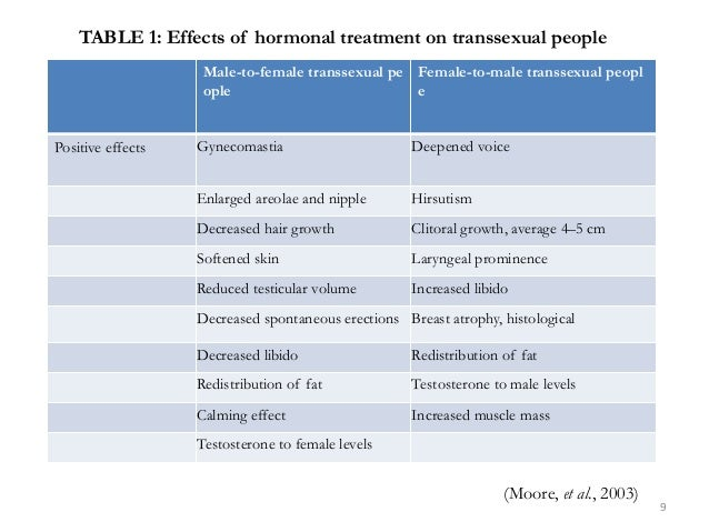 TABLE 1: Effects of hormonal treatment on transsexual people Male-to-female transsexual pe ople Female-to-male transsexual...