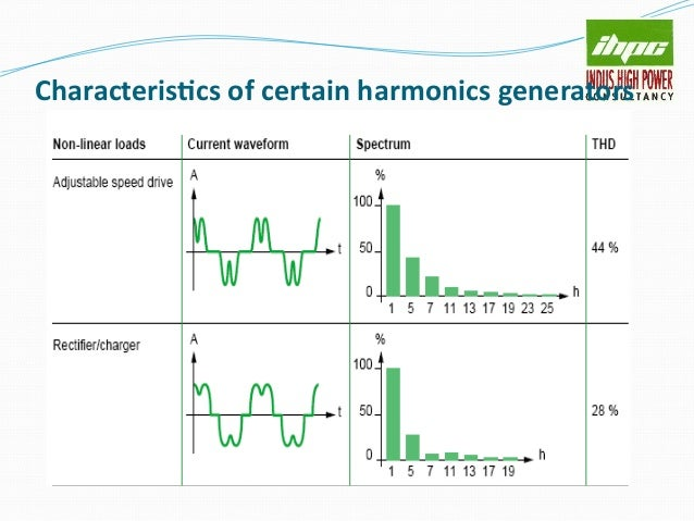 INDIRECT COST ( Contd.) Equipment de-rating Cost When harmonics are present in the network equipments connected should h...