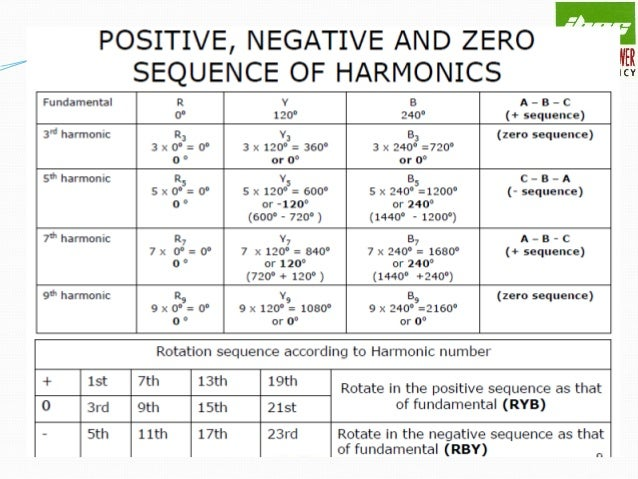 Harmonic levels The sources usually generate odd harmonic components (see fig. in next slide ). Power transformer energi...