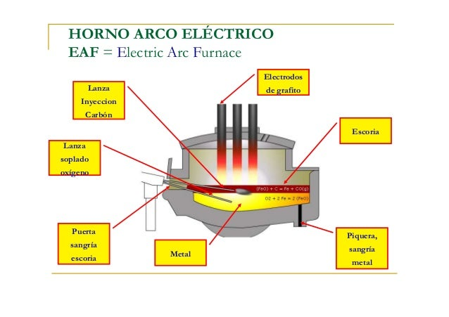 Hornosyambiente for Ofertas de hornos electricos