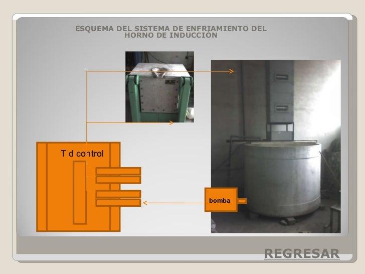 ESQUEMA DEL SISTEMA DE ENFRIAMIENTO DEL HORNO DE INDUCCIÓN bomba T d control REGRESAR