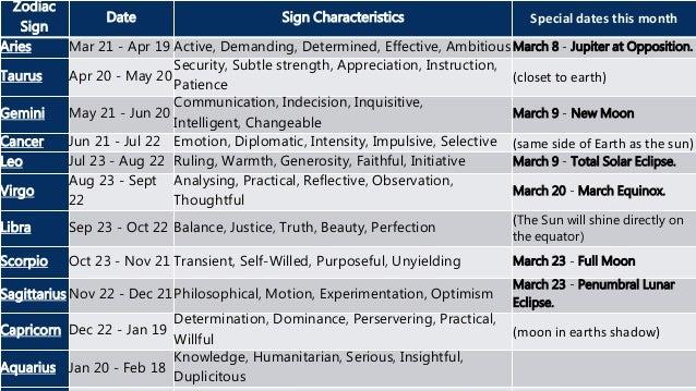 Horoscopes g7 Slide 3