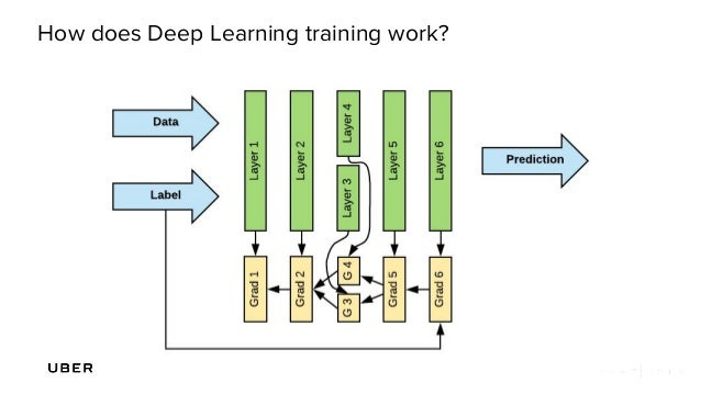 Horovod: Uber's Open Source Distributed Deep Learning