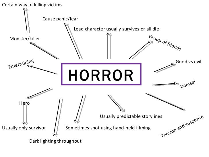 HORROR Cause panic/fear Lead character usually survives or all die Monster/killer Certain way of killing victims Good vs e...