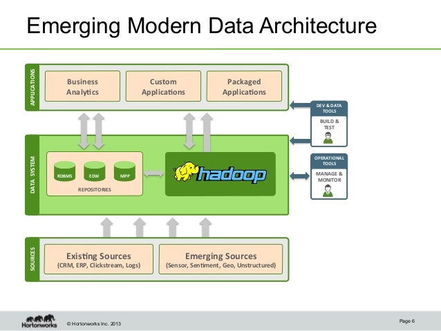 Combine apache hadoop and elasticsearch to get the most of for Architect search