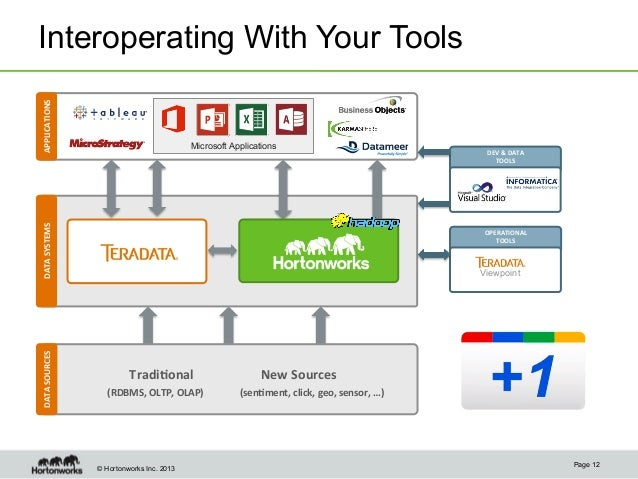 The value of the modern data architecture with apache for Architecture hadoop
