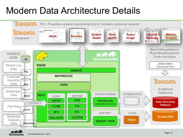 The Value of the Modern Data Architecture with Apache Hadoop and Tera…