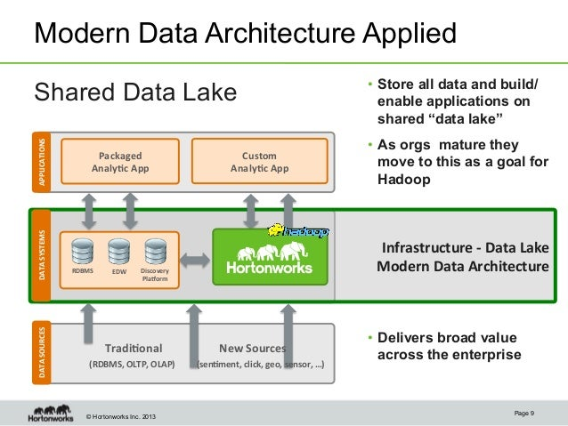 The value of the modern data architecture with apache for Hadoop 1 architecture