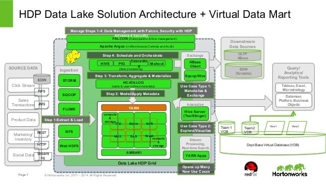 discover red hat and apache hadoop for the modern data architecture -…