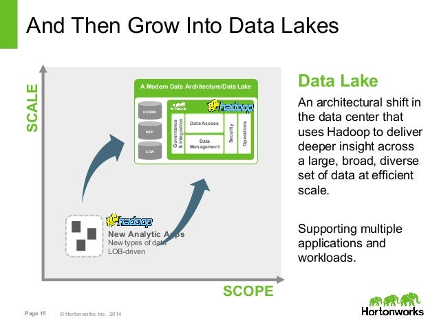 data lake implementation Data Lake for the Cloud: Extending your Hadoop Implementation