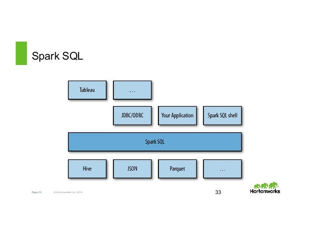 Hortonworks tech workshop in-memory processing with spark
