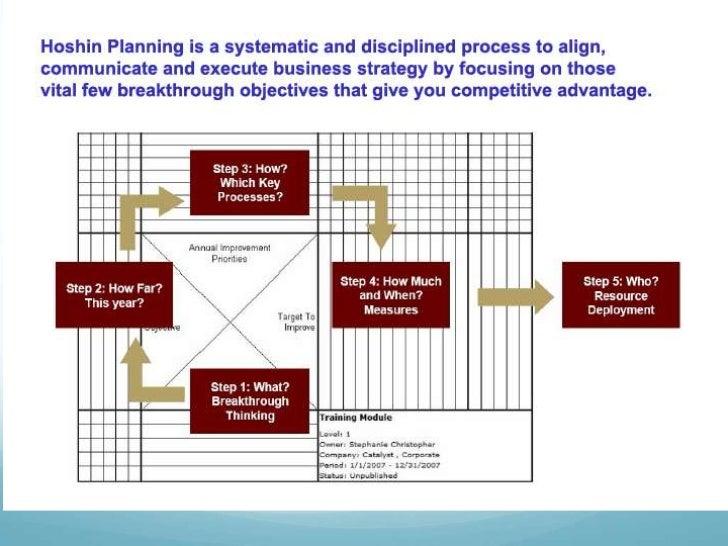 Hoshin Planning Presentation