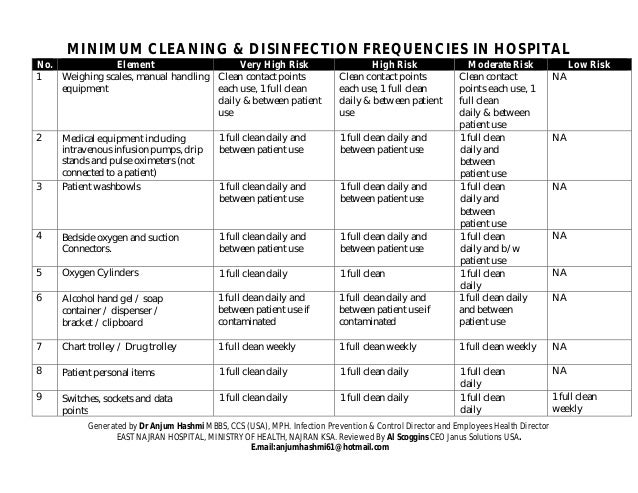 Hospital Environmental Cleaning & Disinfection, Procedures ...