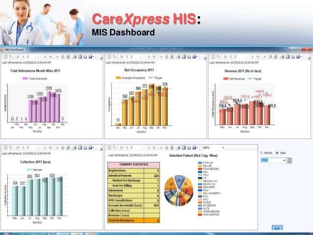 Hospital Info Systems His Product Portfolio Ci