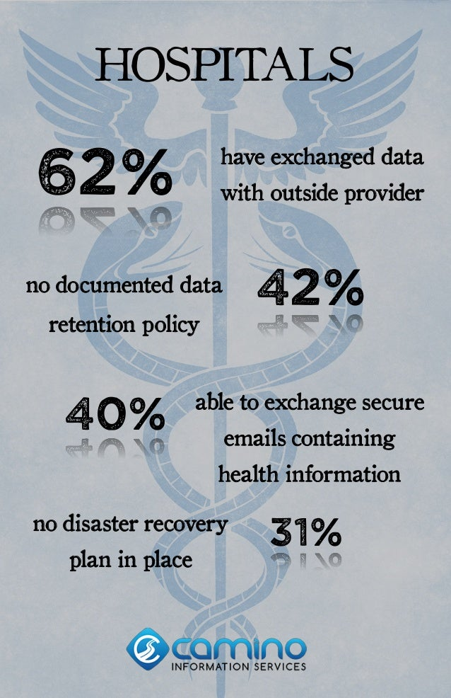 62% 42% 40% have exchanged data with outside provider no documented data retention policy able to exchange secure emails c...