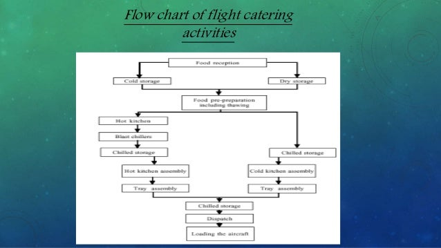 flight catering hospitality