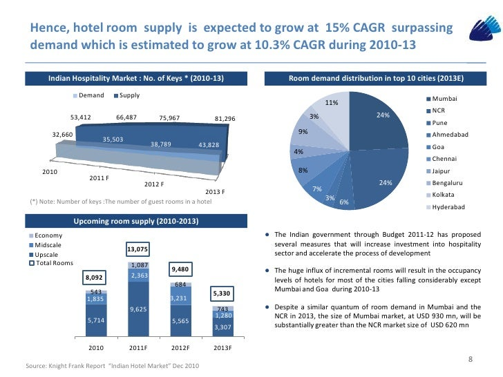 hospitality industry in india Competition from local and other global hotel chains is an obvious challenge, but let us consider one challenge and one opportunity that are contextual to india as market for hospitality industry the route to indian consumers' heart is through their stomach.