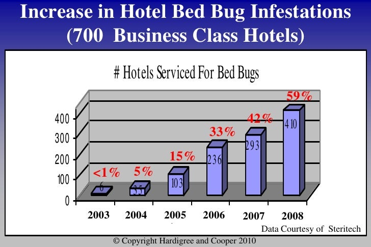 Prevalence Of Bed Bugs In Arizona