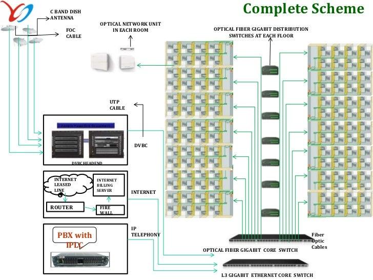 hospitality solution cat6 2 nos broadband internet and iptv