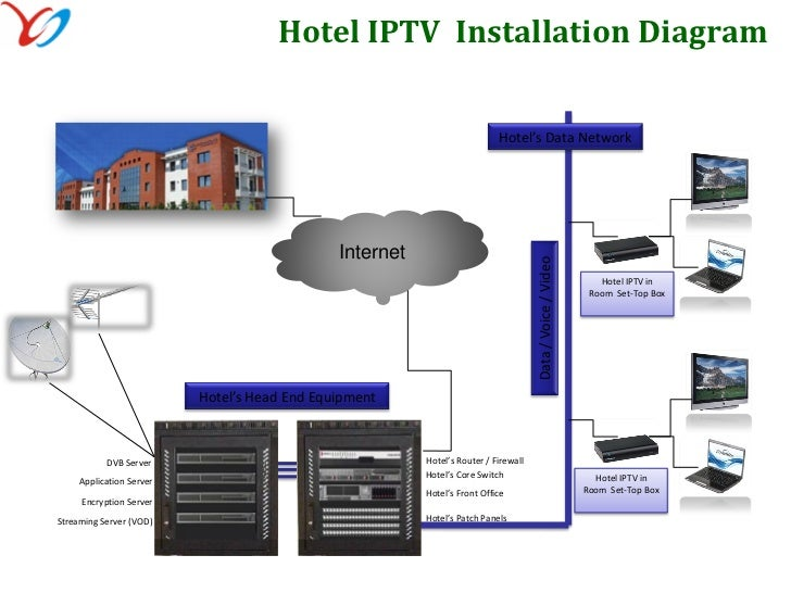 hospitality solution rh slideshare net System Diagram Solution Diagram