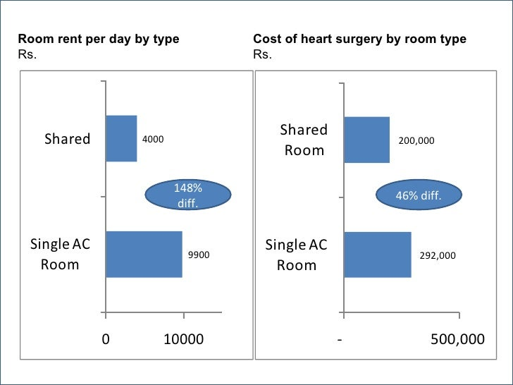 Room rent per day by type           Cost of heart surgery by room typeRs.                                 Rs.             ...