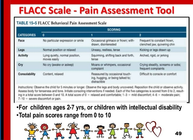 FLACC Scale - Pain Assessment Tool 49 •For children ages 2-7 yrs, or children with intellectual disability •Total pain sco...