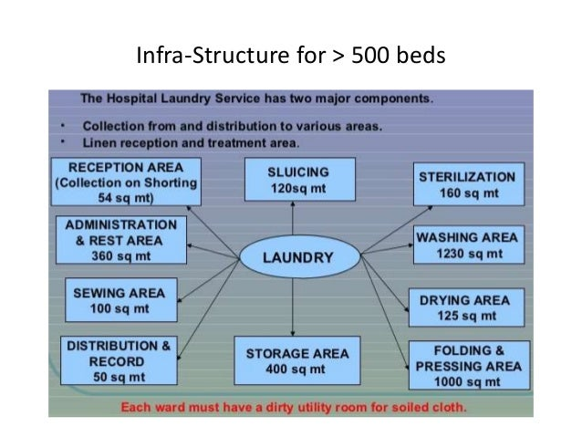 Hospital Linen and Laundry Services