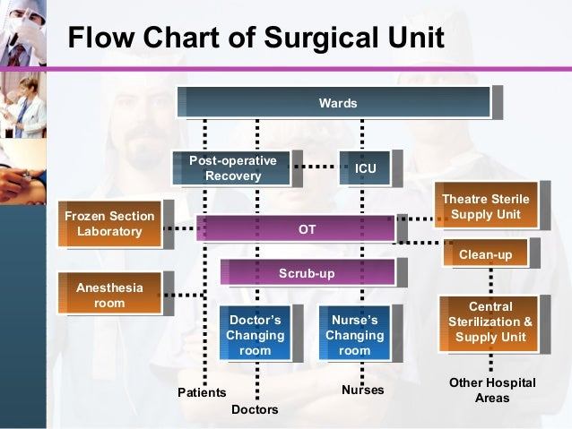 Noise In Operating Room Study
