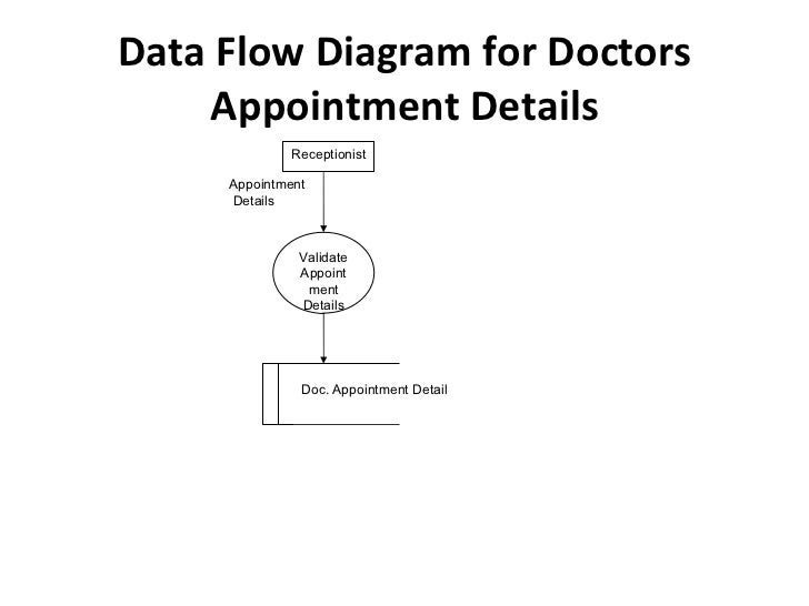 Hospital management data flow diagram for doctors appointment details appointment details receptionist validate appointment details doc ccuart Image collections
