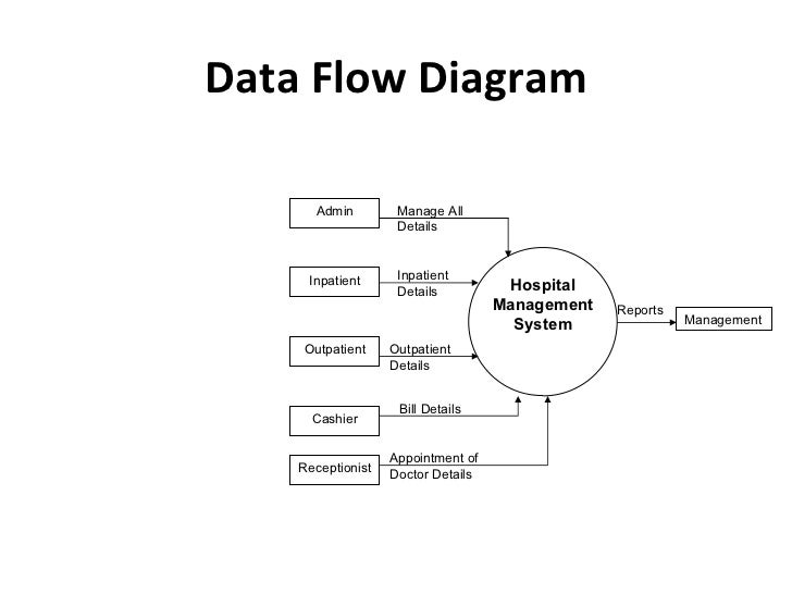 data flow diagram for hospital context flow diagram:- a context flow diagram  is a