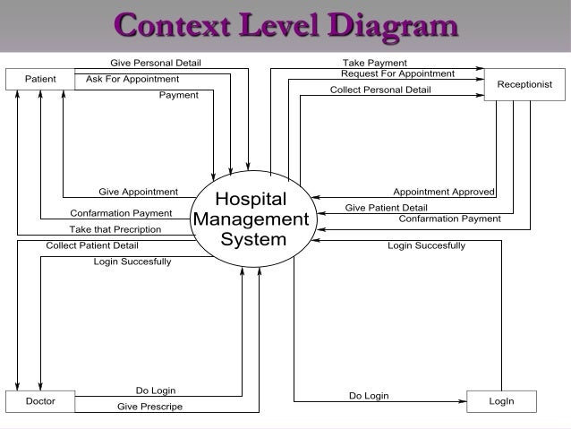 Context Diagram For Hospital Management System Diy Enthusiasts