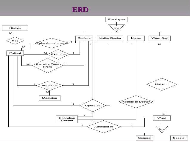 Hospital management entity relationship diagram erd 9 ccuart Gallery