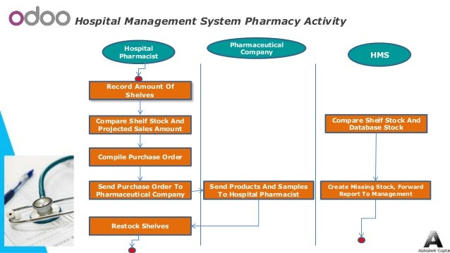 pharmaceutical diagram hospital purchase auto electrical wiring  hospital management system rh slideshare net hospital hvac diagram hospital layout diagram