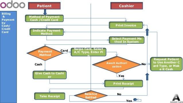hospital management system modules pdf