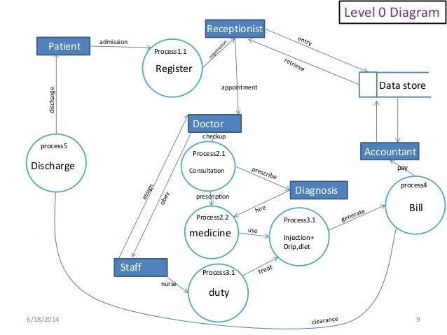 Hospital management system(database)