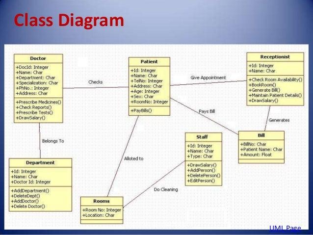 Uml diagrams for hospital management system pdf diy enthusiasts hospital management system rh slideshare net all uml diagrams for hospital management system pdf all uml diagrams for hospital management system pdf ccuart Gallery