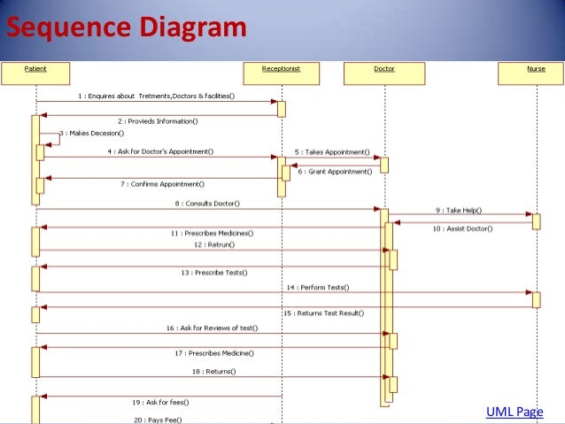 Sequence Diagram For Hospital Management System Pdf Wiring