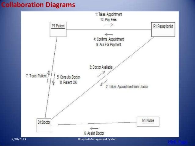Hospital management system 14 638gcb1373445872 activity diagram 7102013 hospital management system uml page 14 ccuart Gallery