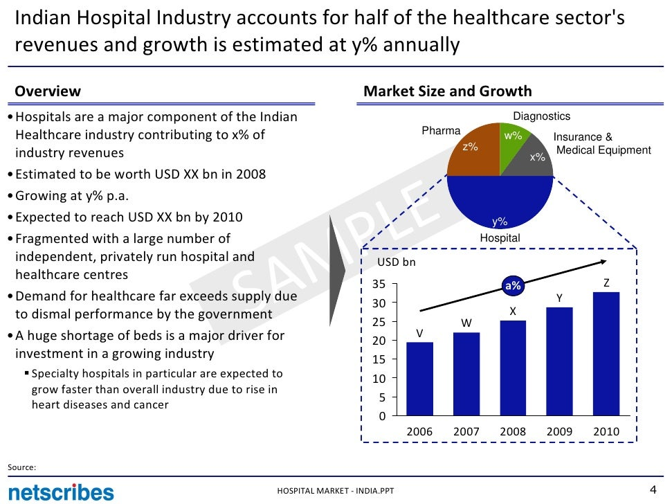list the major nonhospital and nonphysician sectors of the healthcare industry give examples 130 what sector & what industry - complete list of all sectors and industry subcategories two examples of competing.